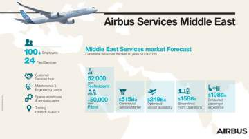 UAE Passenger Traffic Growth to be Served by Larger Fleet