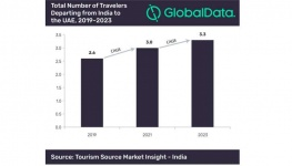 GlobalData: India Travellers to UAE to Increase